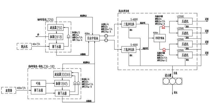 郑州零排放工艺图.jpg
